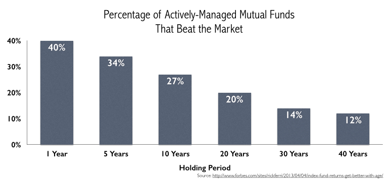 mutualfundchart