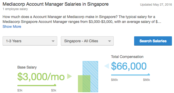 Mediacorp Account Manager Salaries in Singapore Glassdoor
