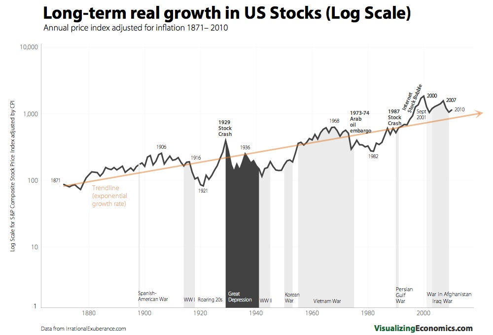 Credit: http://visualizingeconomics.com/2010/10/27/exponential-growth-of-us-stocks/
